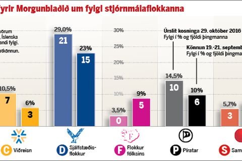 The polls as they appeared in today's Morgunblaðið. The Independence Party is blue and the Left Green Movement is green.