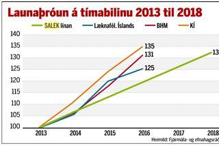 Launaþróun á tímabilinu 2013 til 2018.
