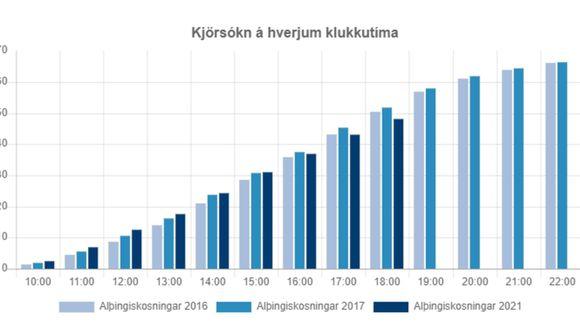 Dregur úr kjörsókn á höfuðborgarsvæðinu
