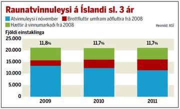 Raunatvinnuleysi á Íslandi sl. þrjú ár.
