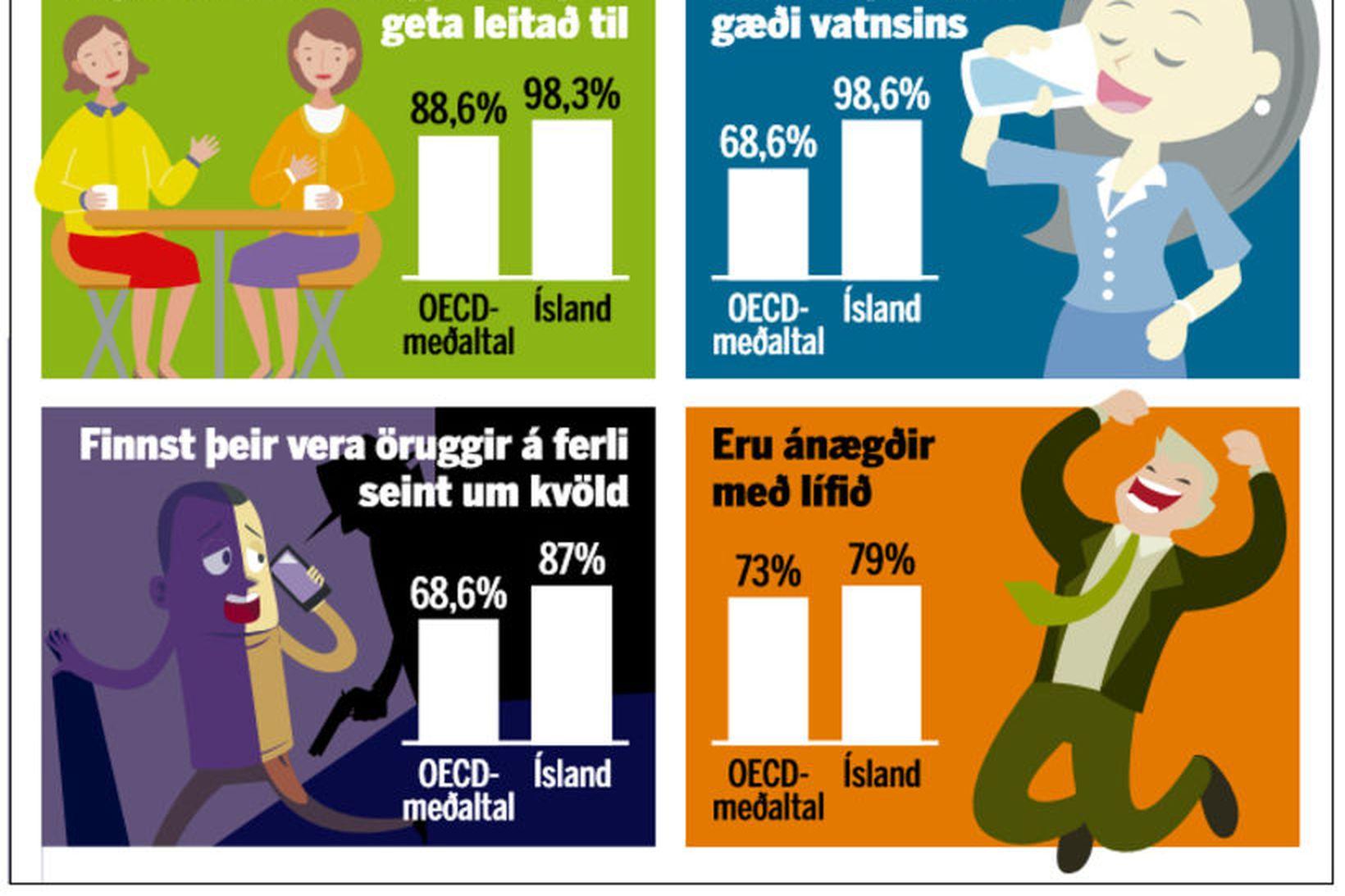 Svona eru Íslendingar, samkvæmt könnun OECD.