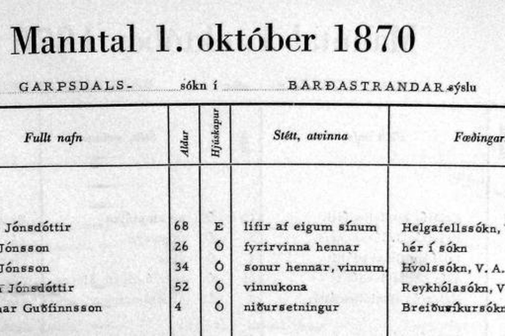 Hluti síðu úr manntalinu 1870 sem slegið var inn í …