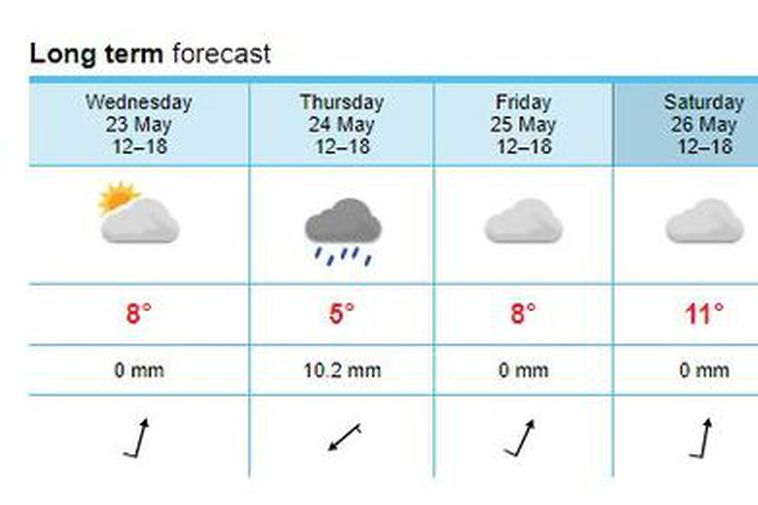 The weather forecast for the next few days in Reykjavik.