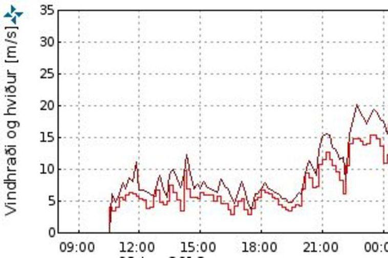 Windspeeds at Mosfellsheiði near Reykjavik this morning.