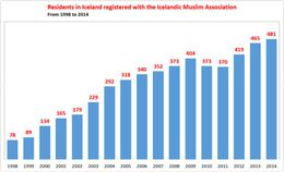 Graph showing the rise in the number of individuals officially registered in the Ice­landic Mus­lim …