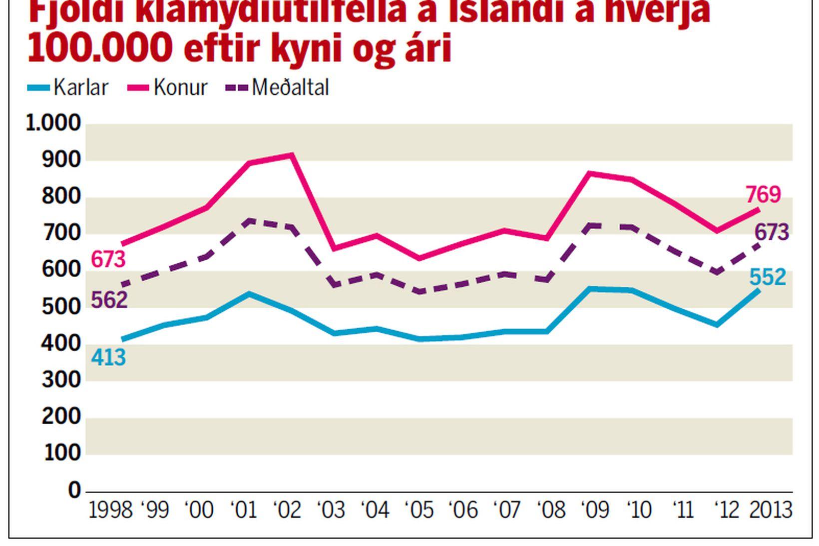 Klamydía er hlutfallslega meiri á Íslandi en í öðrum Evrópulöndum.