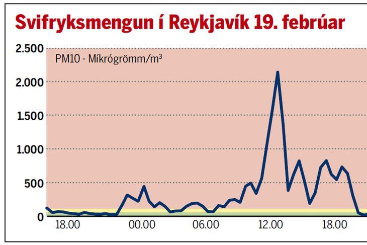 Könnun á samsetningu svifryks sýnir að að öllu jöfnu komi 25-35% svifryks í Reykjavík frá ...