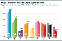 Voter support, as indicated in MMR polls, for nine different political parties. The polls were …