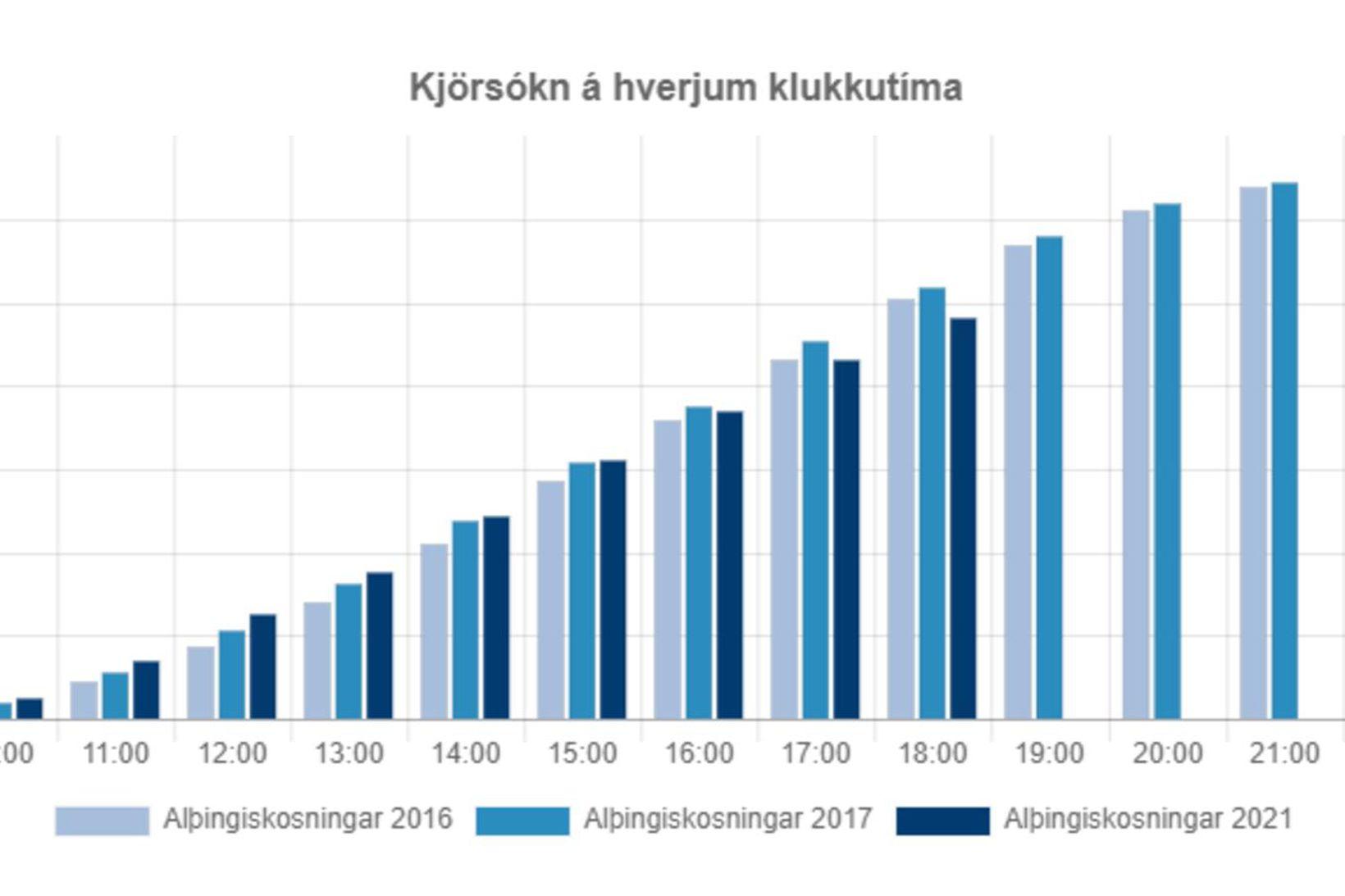 Graf sem sýnir kjörsókn á hverjum klukkutíma í báðum Reykjavíkurkjördæmunum.