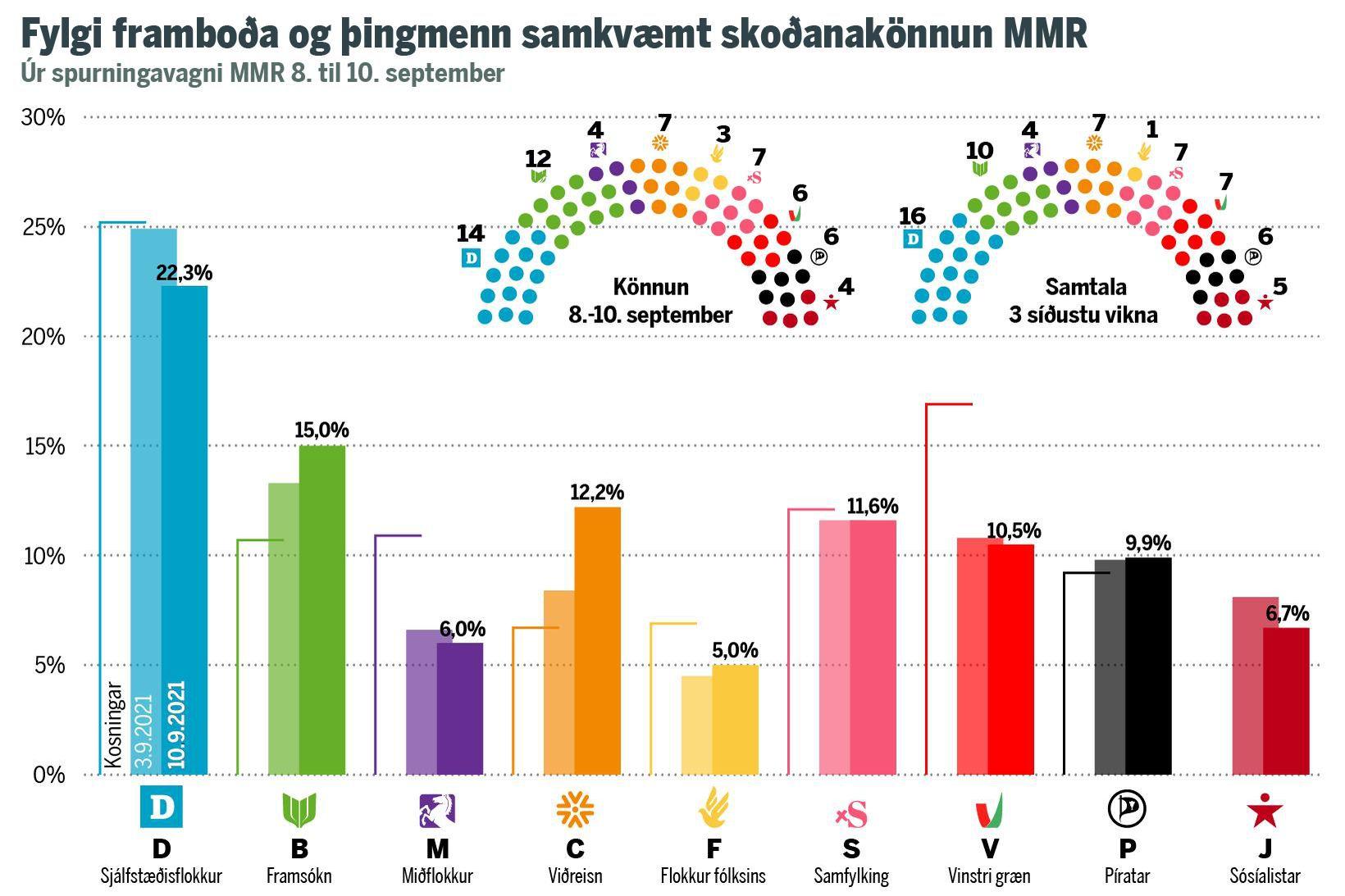 Fylgi flokkanna samkvæmt könnun MMR 8.-10. september.