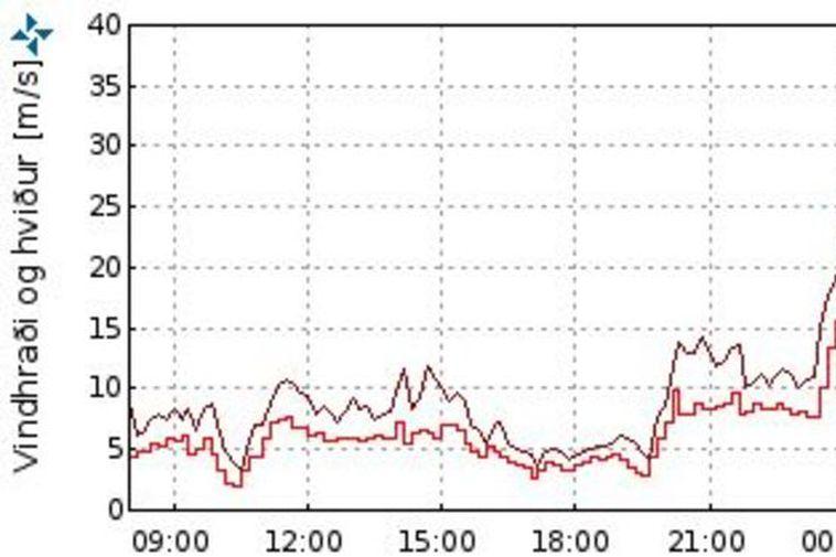 Windspeed at Reykjanesbraut this morning.