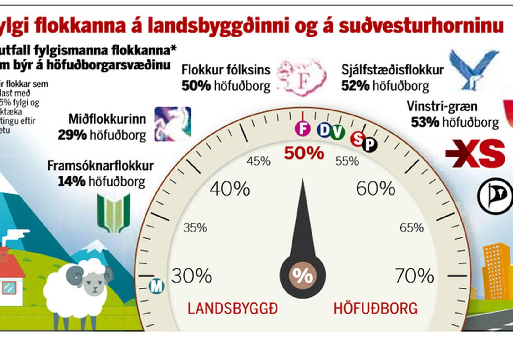 Fylgi flokkanna á landsbyggðinni og á suðvesturhorninu