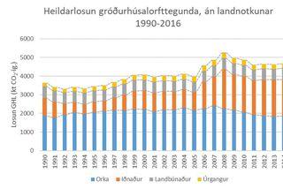 Taflan sýnir heildarlosun gróðurhúsalofttegunda án landnotkunar frá 1990 til 2016.