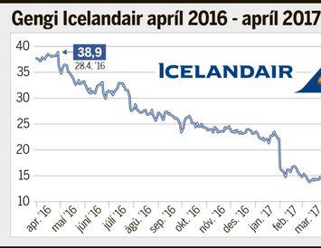 Icelandair hefur fallið hratt á síðasta ári.