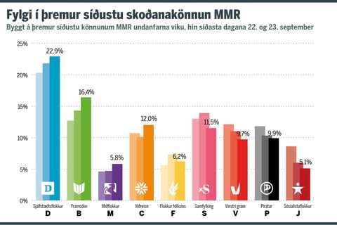 Voter support, as indicated in MMR polls, for nine different political parties. The polls were conducted in the past week, the last one September 22 and 23. The ruling parties are denoted with D,B and V, that is, the Independence Party, the Progressive Party and the Left-Green Movement, respectively.