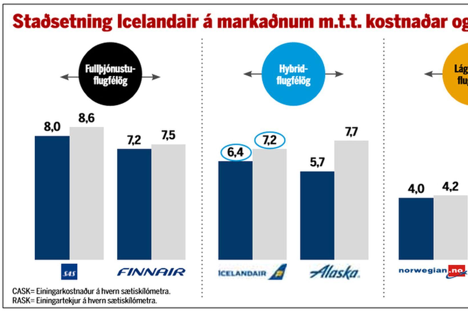 Icelandair er staðsett mitt á millli fullþjónustufélaga og lággjaldafélaga.